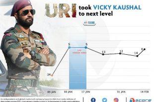 Vicky Kaushal Score Trends Ranking