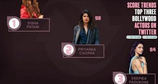 Twitter Ranking Bollywood Actress 2020