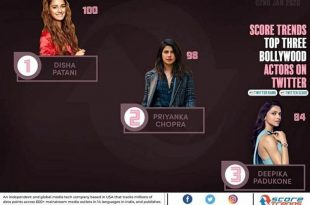 Twitter Ranking Bollywood Actress 2020
